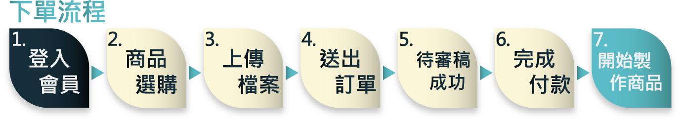 下單流程.jpg